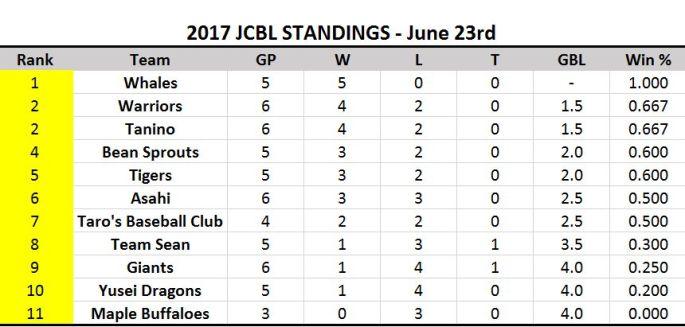 2017 JCBL Standings